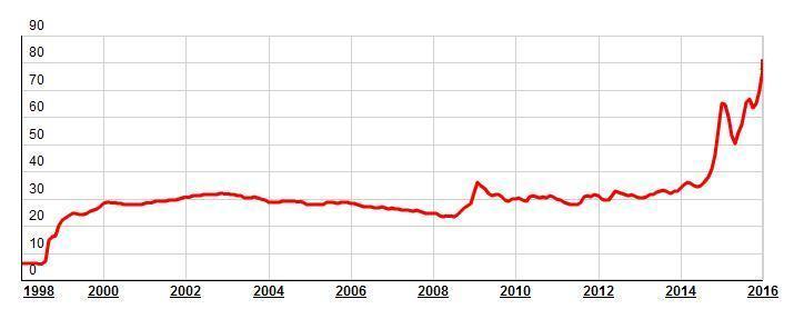 Изменение цен, в связи с повышением курса валют